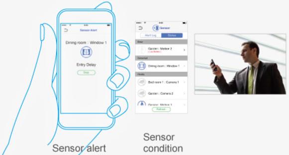 Posibilidad de Monitoreo por Teléfono Inteligente