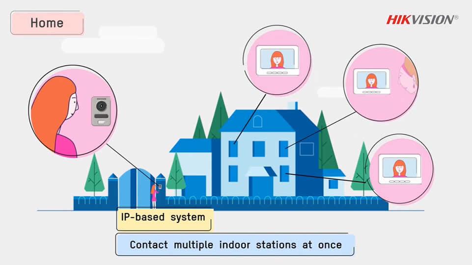 Funciones y Ventajas VideoPorteros IP Hikvision